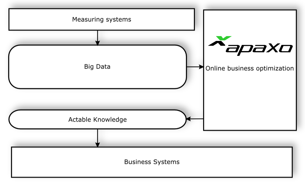 Extracting actable knowledge from big data