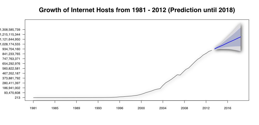 Internet Growth of Host from 1981 to 2012