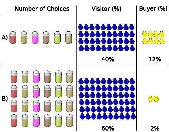 Choice overload illustration