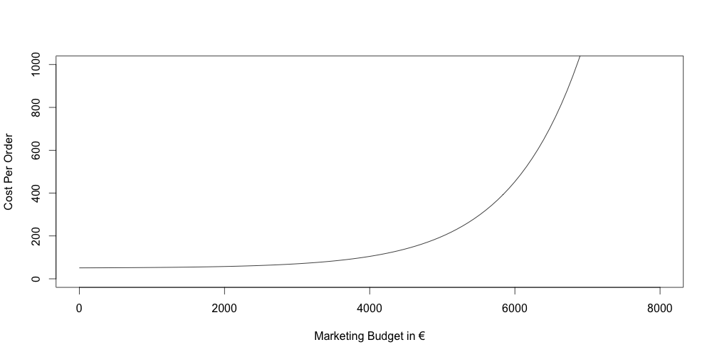 Illustration showing the marginal costs per order when increasing marketing budget