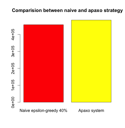 Naive strategy incentergy vs naive epsilon greedy