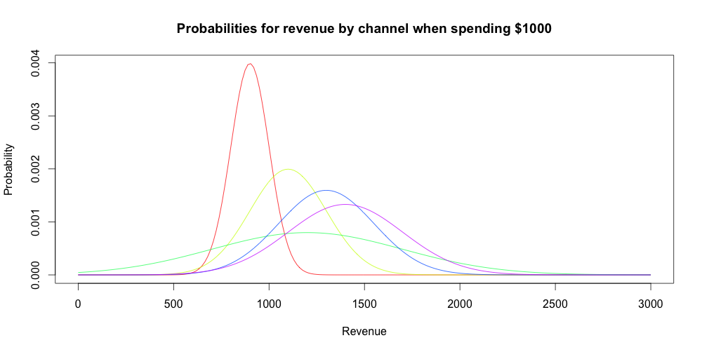Probabilty distriubtions of rewards drawn from channels