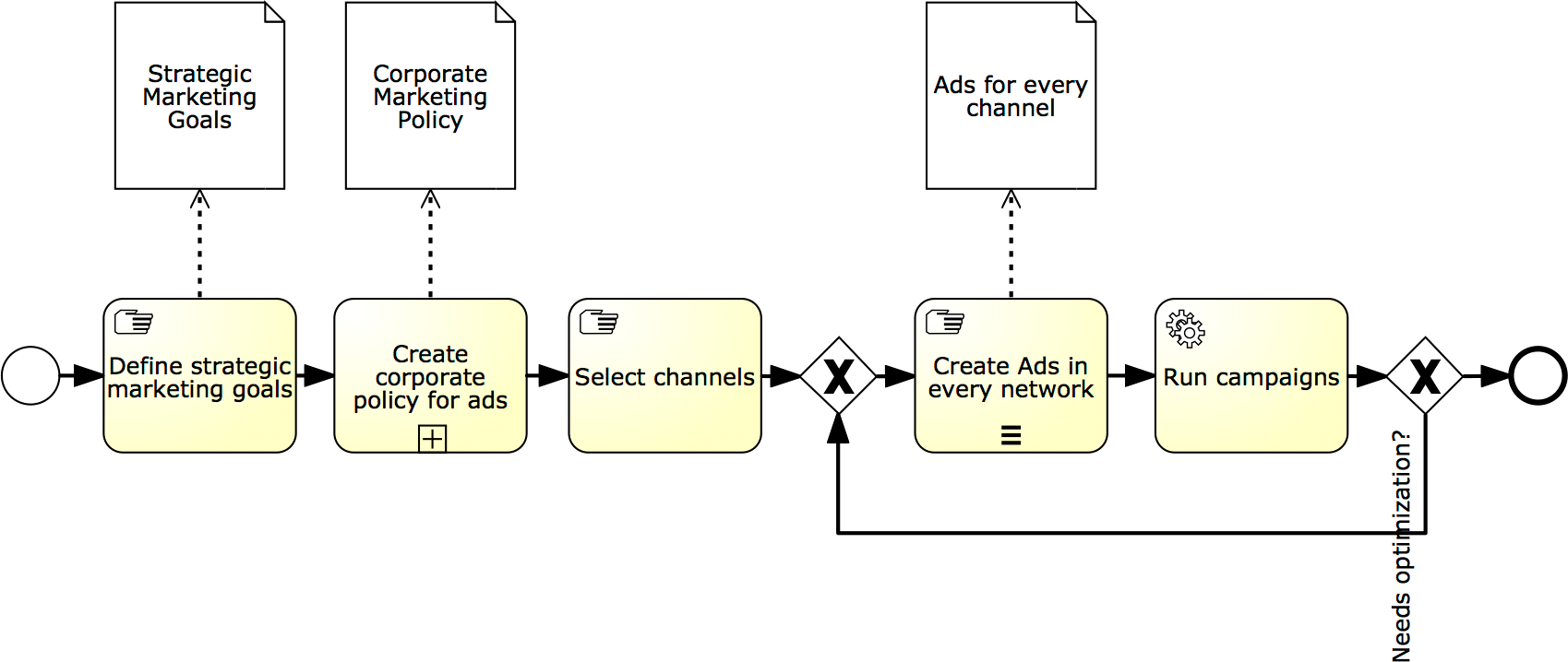 Online marketing process modelled in BPMN