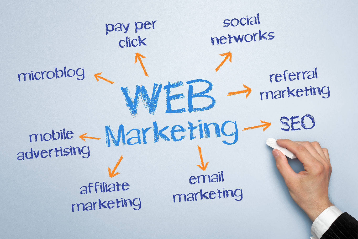 Web online marketing endless possibiliies