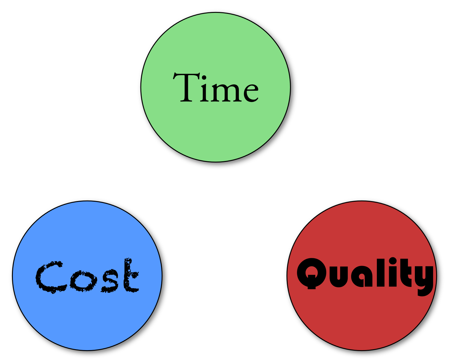Time cost quality magic triangle