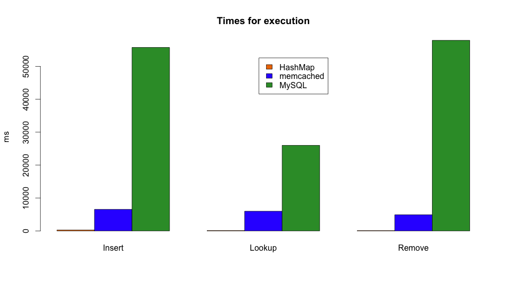 HashMap vs Memcached vs MySQL
