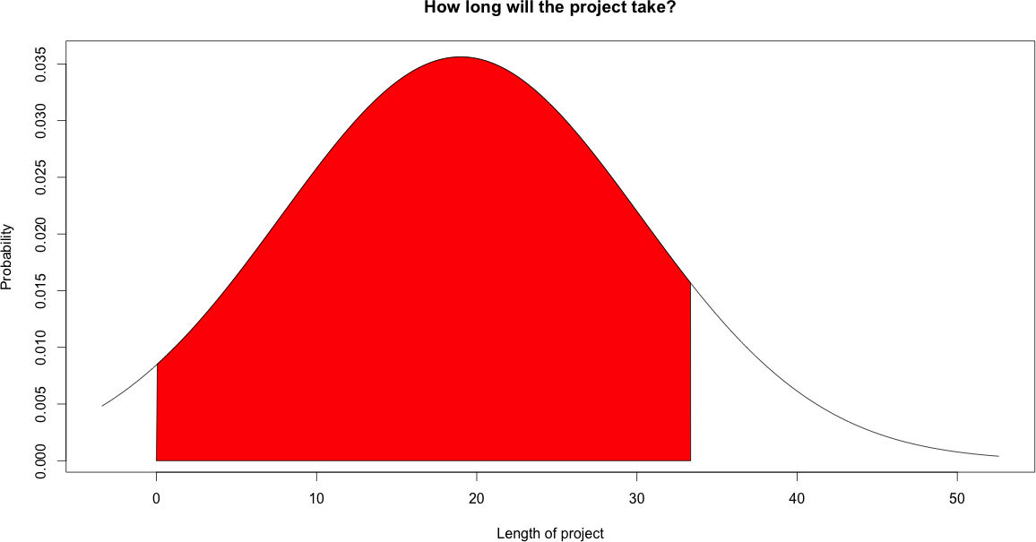 Project length with 90% quantil