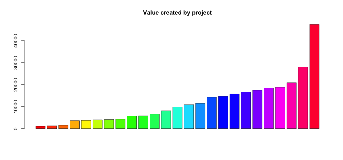 ValueCreatedByProject