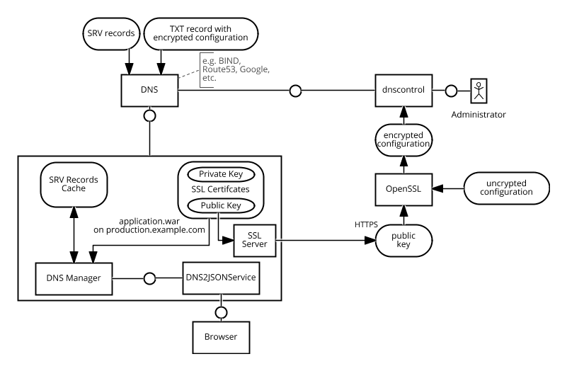 Microservices service discovery and configuration with DNS